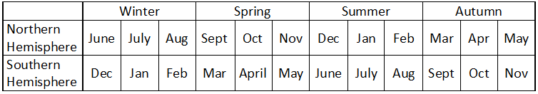 Table showing the season and their corresponding months in both hemispheres.